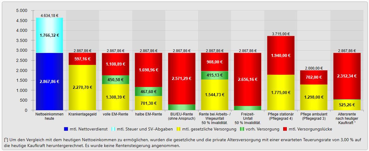 Einkommensschutzbrief Grafik